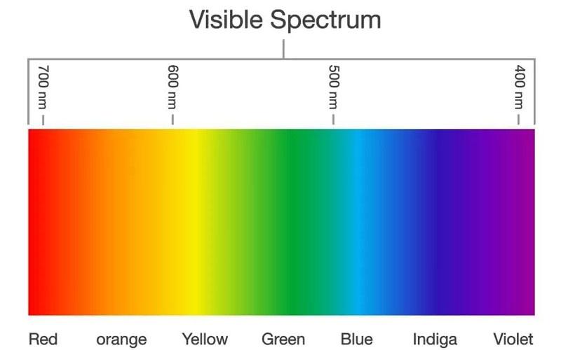 Understanding visible spectrum of light