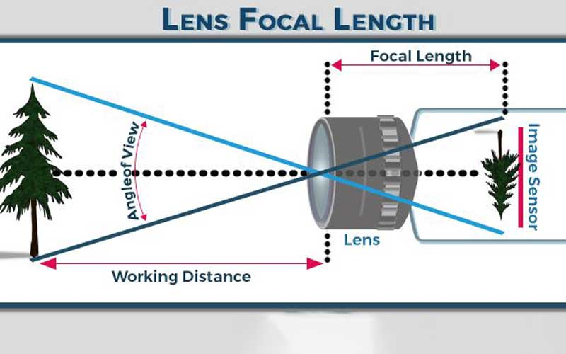 How lens focal length works