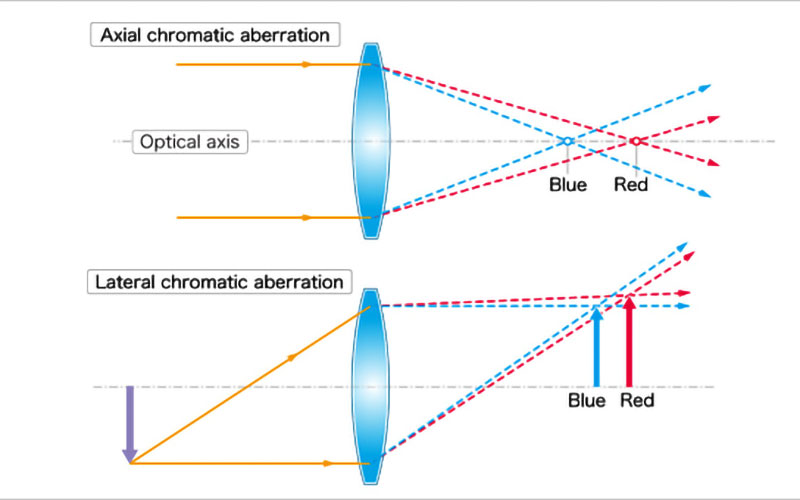 longitudinal-vs-transverse-chromatic-aberration