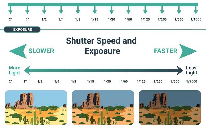 shutter-speed-&-exposure