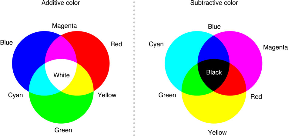 Additive and subtractive color circle